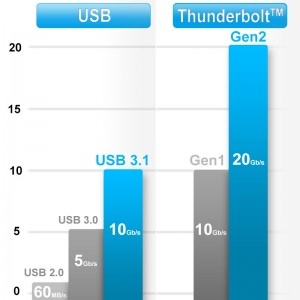 thunderbolt_speed_comparision