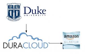 Duke, DuraCloud, and Glacier