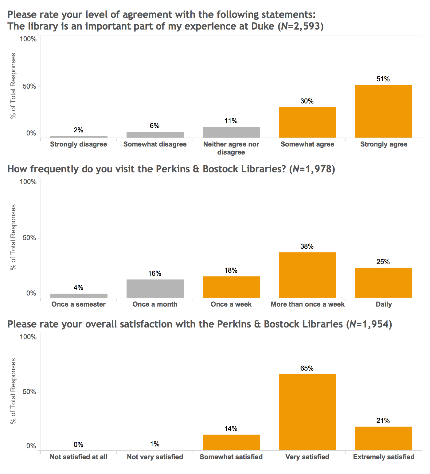"Three related bar charts. The first bar chart shows responses to a question asking students to agree that the library is an important part of their experience. 30% of students selected ""somewhat agree,"" and 51% selected ""strongly agree."" A second chart shows that, for the Perkins & Bostock Libraries, 18% of students visit once a week, 38% visit more than once a week, and 25% visit daily. The third chart shows that for overall satisfaction with Perkins & Bostock, 14% are somewhat satisfied, 65% are very satisfied, and 21% are extremely satisfied."