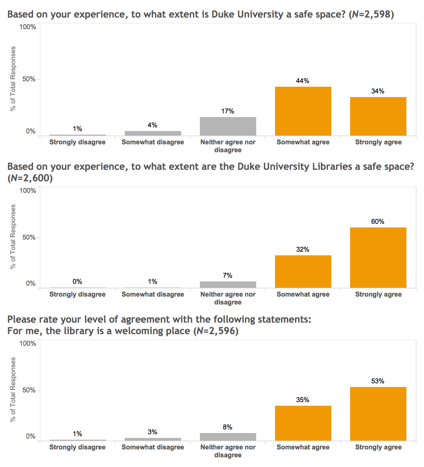 Three related bar charts. The first chart shows that when asked if Duke University is a safe space, 44% somewhat agree and 34% strongly agree. The second chart shows that when asked if the Duke Libraries are a safe space, 32% somewhat agree and 60% strongly agree. The third chart shows that when asked if the library is a welcoming place, 35% somewhat agree and 53% strongly agree.