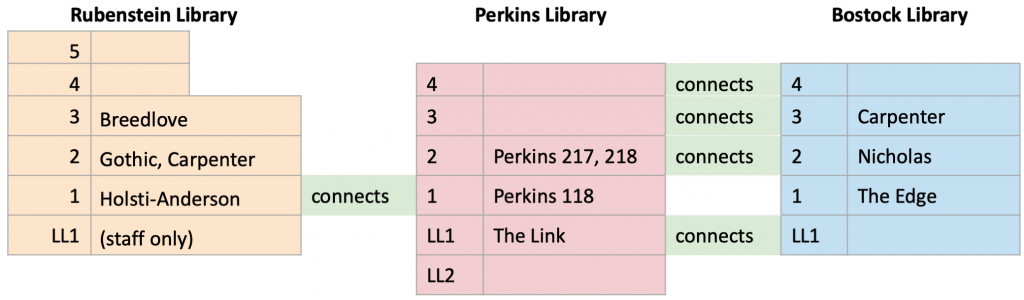 A diagram showing a side-view of navigation between the three library buildings. Rubenstein and Perkins connect on the first floor. Perkins and Bostock connect on all but the first floor.