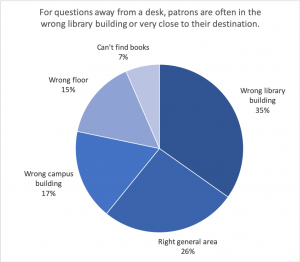"Pie chart showing categories of responses to library navigation survey. 35% of responses reported patrons in the wrong building. 26% reported patrons in the right general area. The rest were split amongst ""wrong campus building,"" ""wrong floor"", and ""can't find books."""