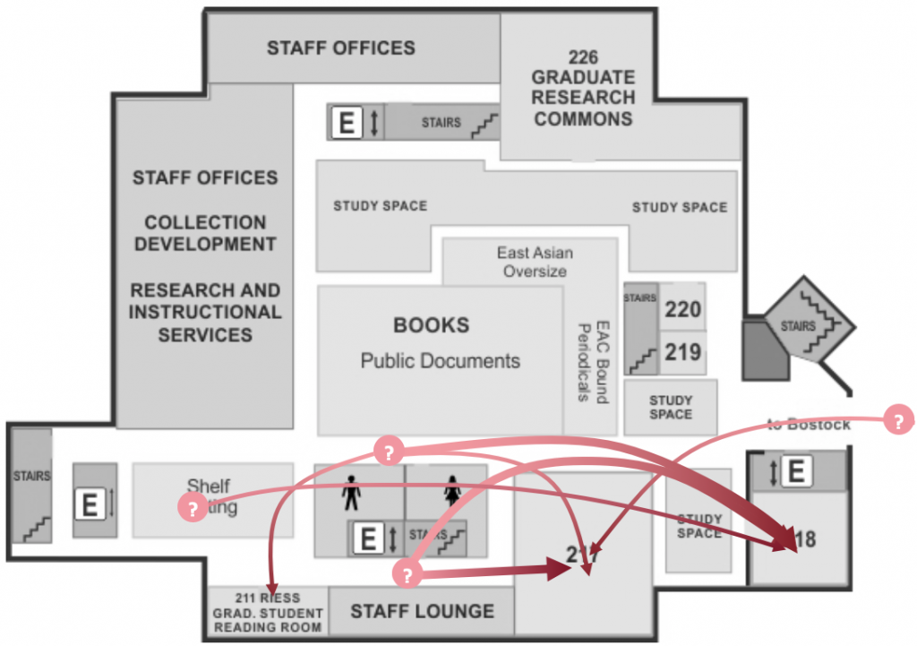 A floor plan of Perkins 2nd floor, with curved arrows showing reports of patrons who are far away from their desired destination.