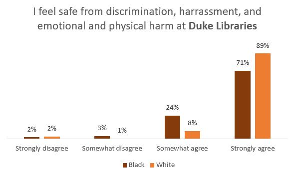 "2020 DUL student satisfaction survey: ""I feel safe"" at Duke University"