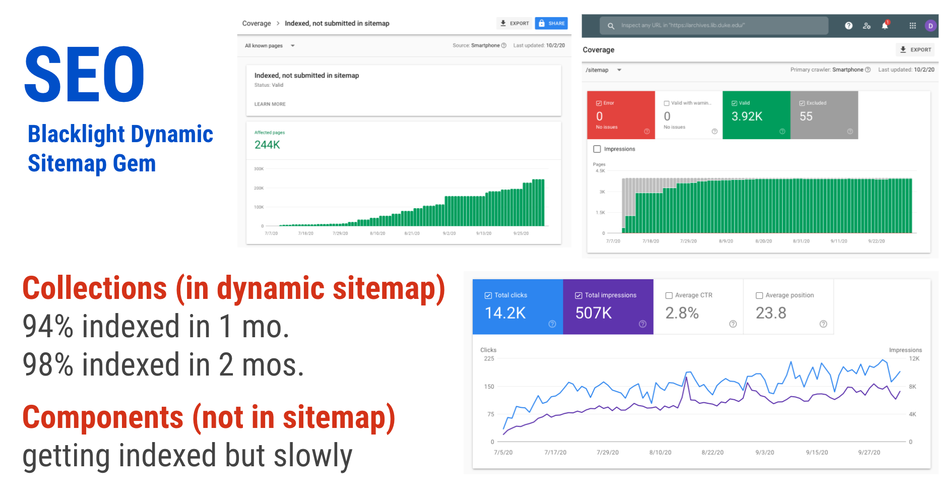 Google Search Console showing index performance