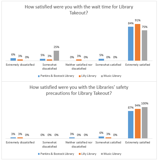 Satisfaction levels by library location with Library Takeout service
