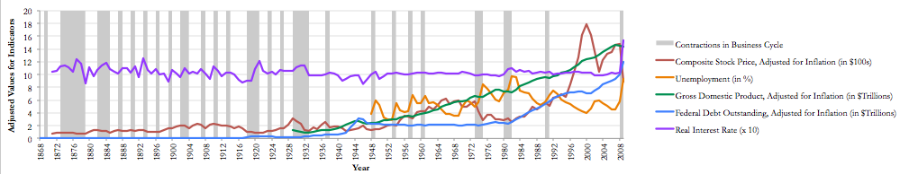 A time series with colored regions in the background, created in Excel.