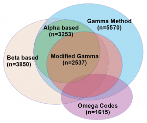 Five tests overlap, original Venn diagram