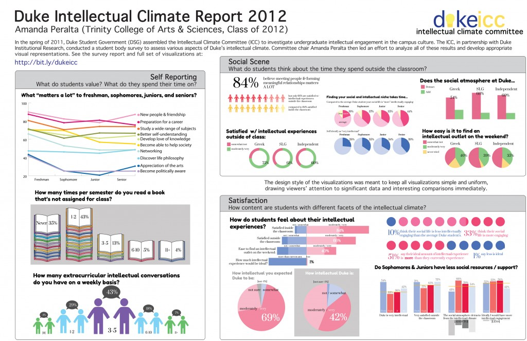 This infographic by Amanda Peralta was one of five finalists in the Libraries' first data visualization contest. Click on the image to enlarge.