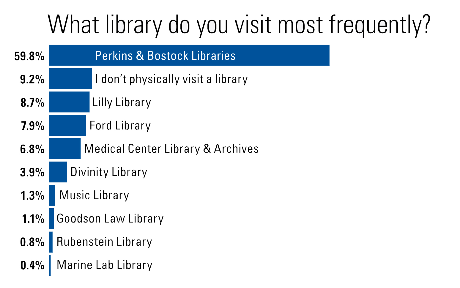 library most frequent