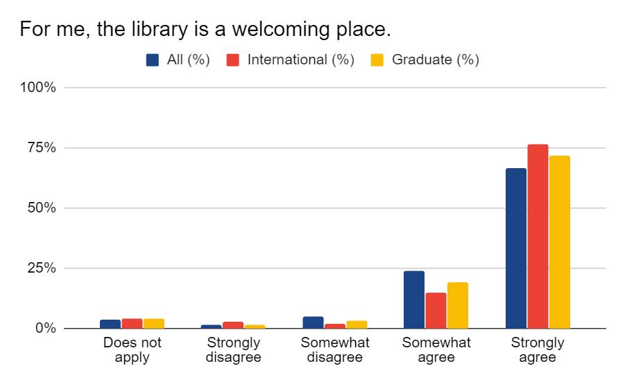 Student Survey Graph