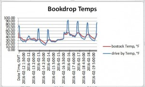 Temperature readings in both book drops.