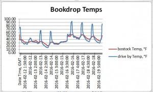 Temperature readings in both book drops.