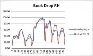 book drop rh