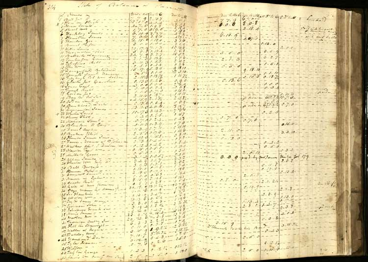 Mercer kept a running index in the back of the ledger for each of his accounts.