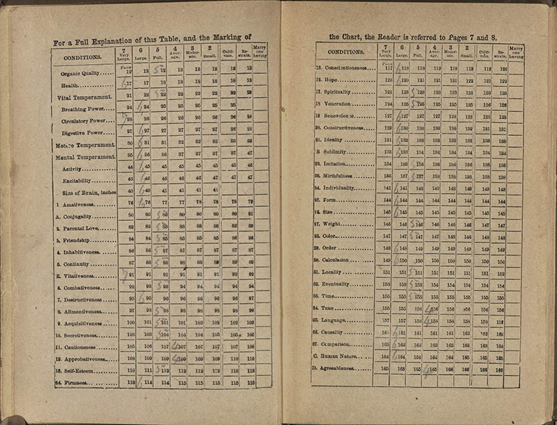 Chart from New Illustrated Self-Instructor showing the readings for Washington Duke