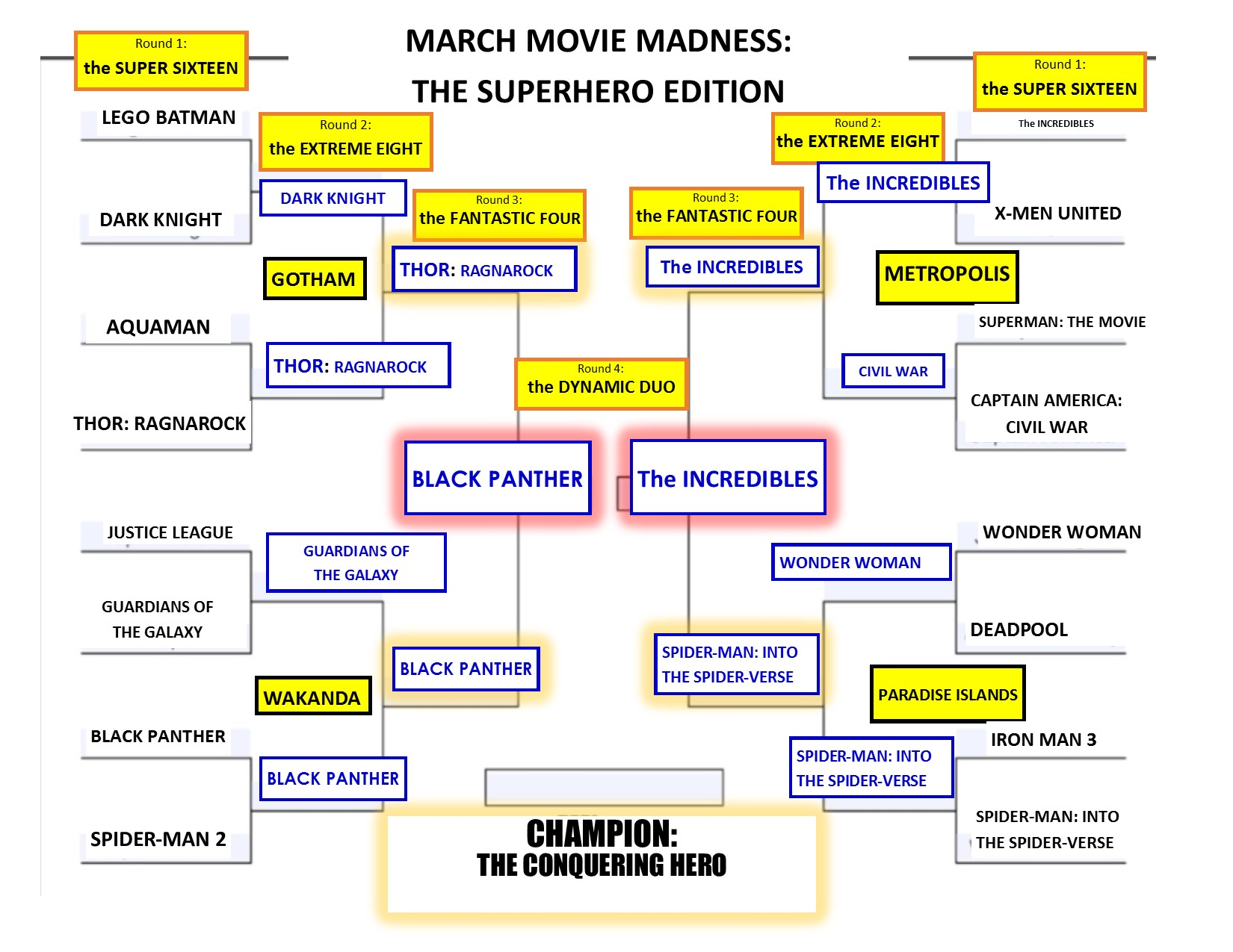 Image of brackets for Lilly Library March Movie Madness showing results of Black Panther vs The Incredibles